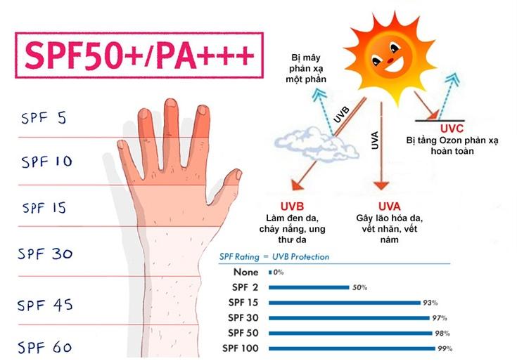 Kem chống nắng có tác dụng trong bao lâu