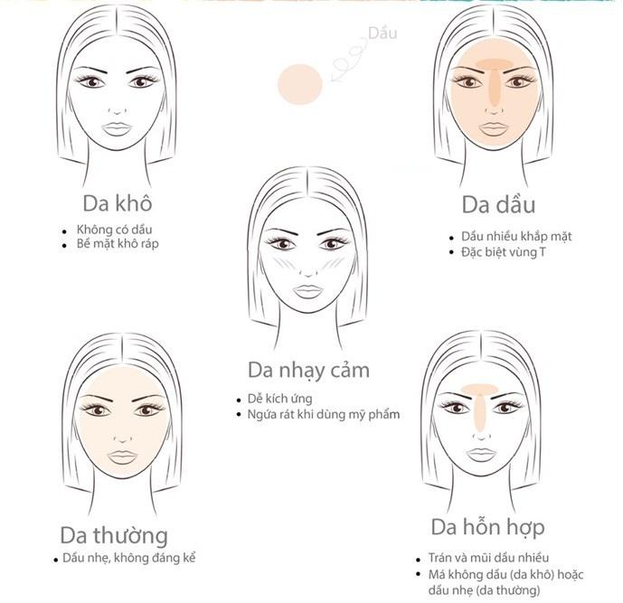 phân loại da mặt